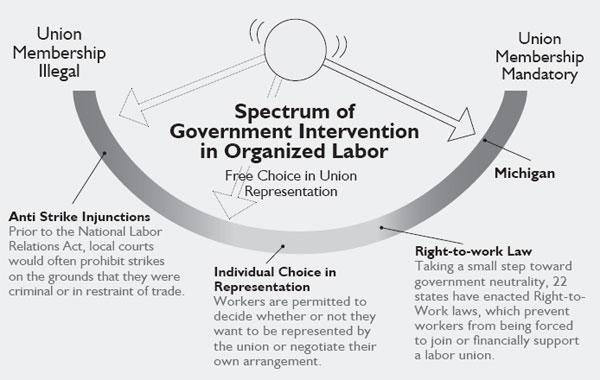 Michigan Needs Worker Freedom of Choice