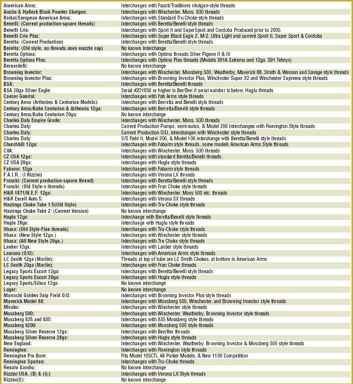 Choke Tube Chart - Arenda-stroy
