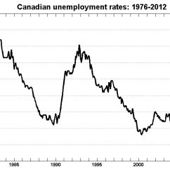 why the canadian labour market is already back to normal [ 1366 x 628 Pixel ]