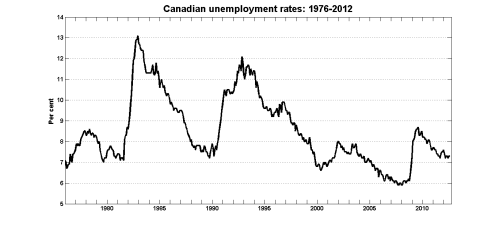 small resolution of why the canadian labour market is already back to normal