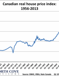 Rabidoux house chart also  to put the canadian housing bubble in perspective rh macleans