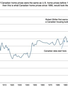 Shiller canadian house price chart update also  to put the housing bubble in perspective rh macleans