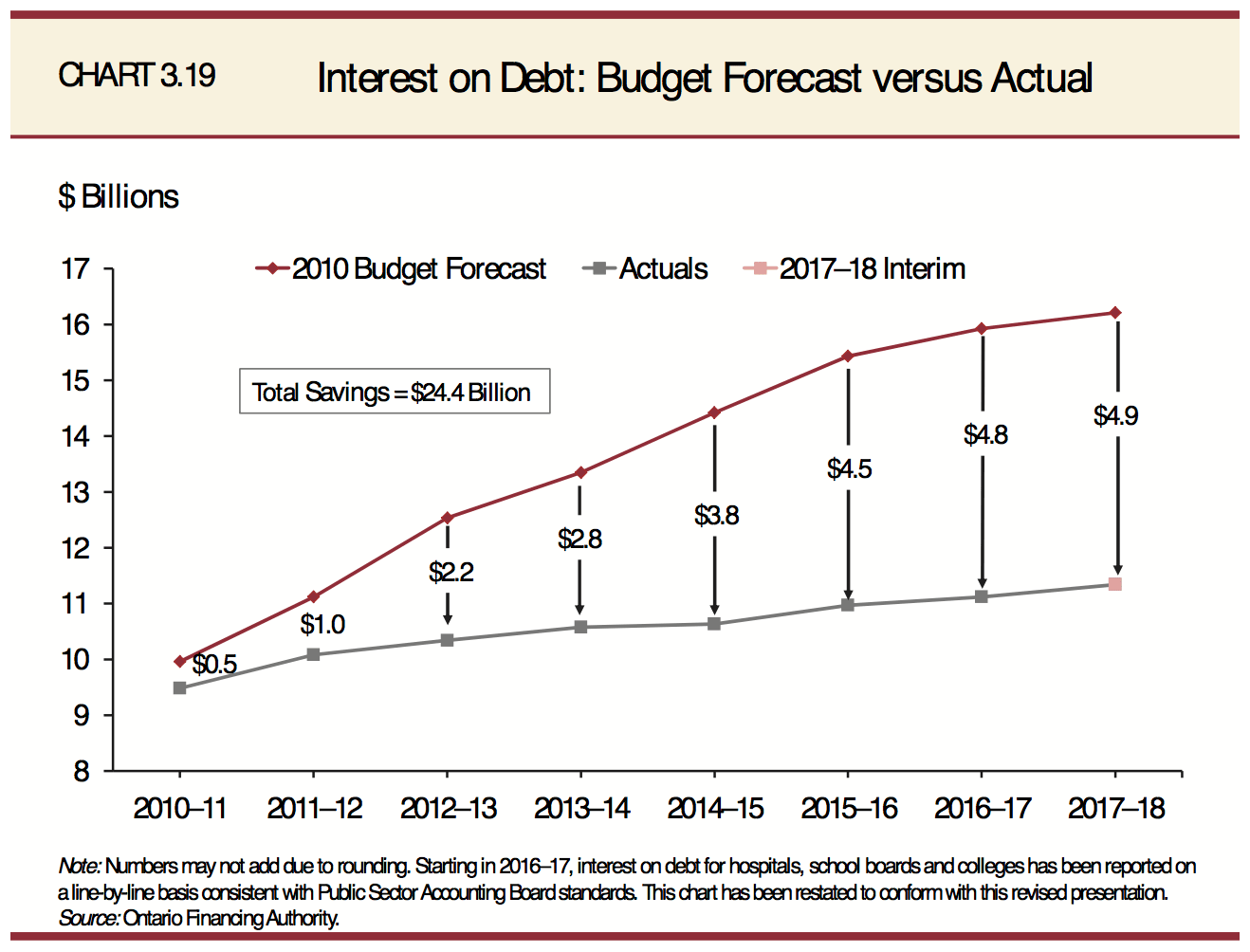The Ontario Budget In Charts And Numbers