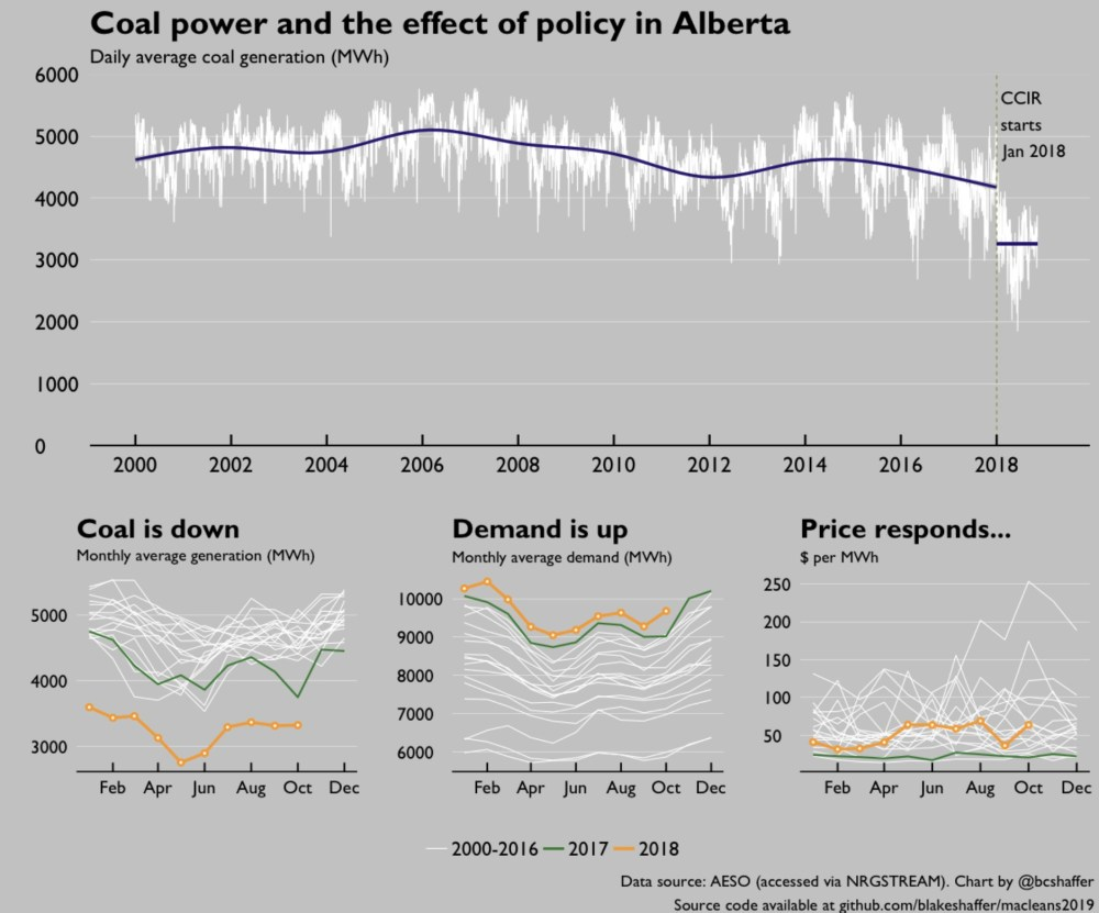 medium resolution of 1 2018 saw big changes to alberta s electricity market a new large emitter climate policy the carbon competitiveness incentive regulation switched from
