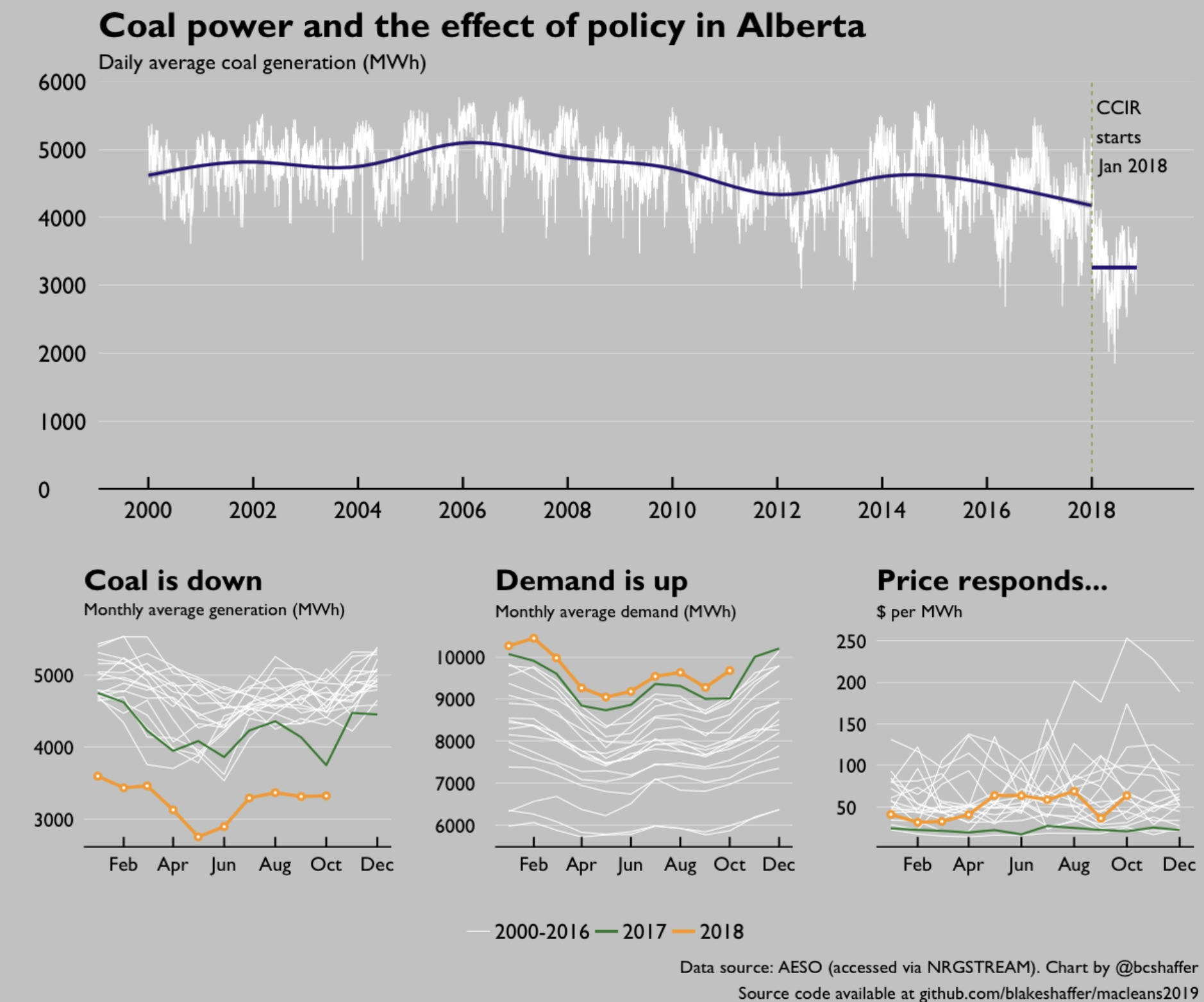 hight resolution of 1 2018 saw big changes to alberta s electricity market a new large emitter climate policy the carbon competitiveness incentive regulation switched from