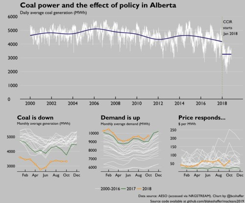 small resolution of 1 2018 saw big changes to alberta s electricity market a new large emitter climate policy the carbon competitiveness incentive regulation switched from