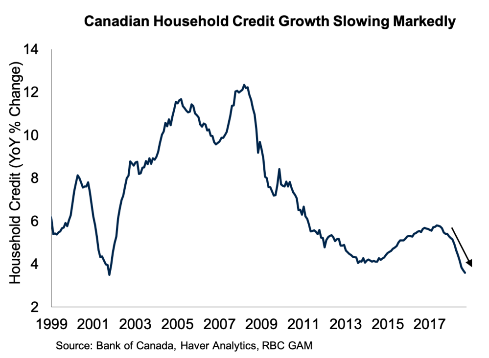 medium resolution of  canada s economic success over the past 15 years was supported in significant part by a booming housing market however that backdrop is now changing