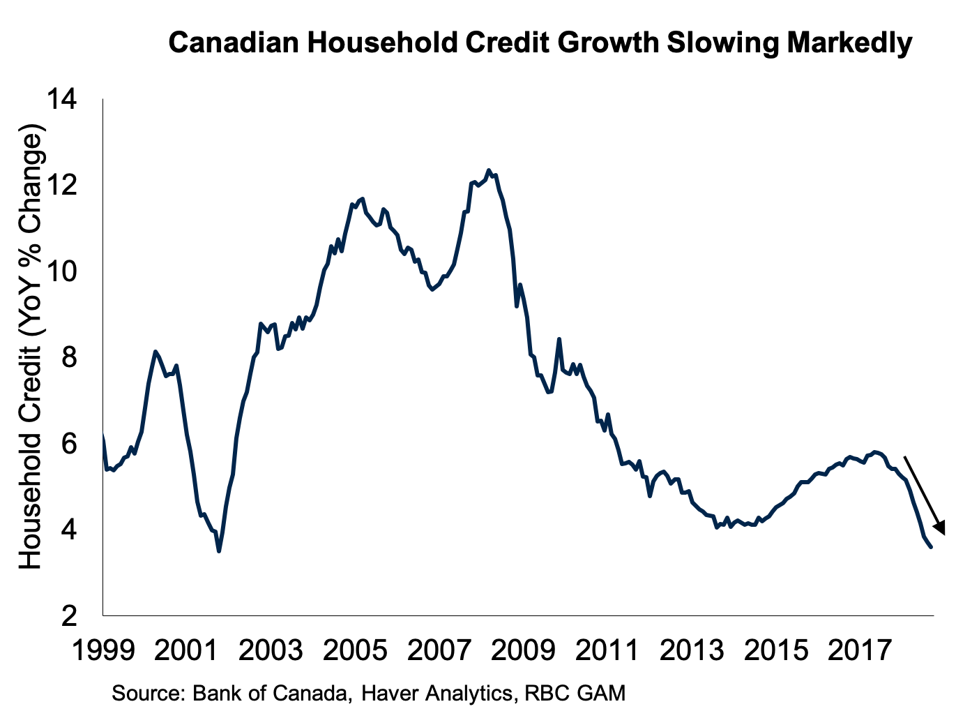 hight resolution of  canada s economic success over the past 15 years was supported in significant part by a booming housing market however that backdrop is now changing