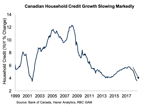 small resolution of  canada s economic success over the past 15 years was supported in significant part by a booming housing market however that backdrop is now changing