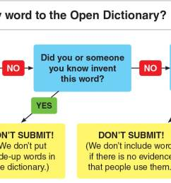 open dictionary how to submit a word [ 1614 x 700 Pixel ]