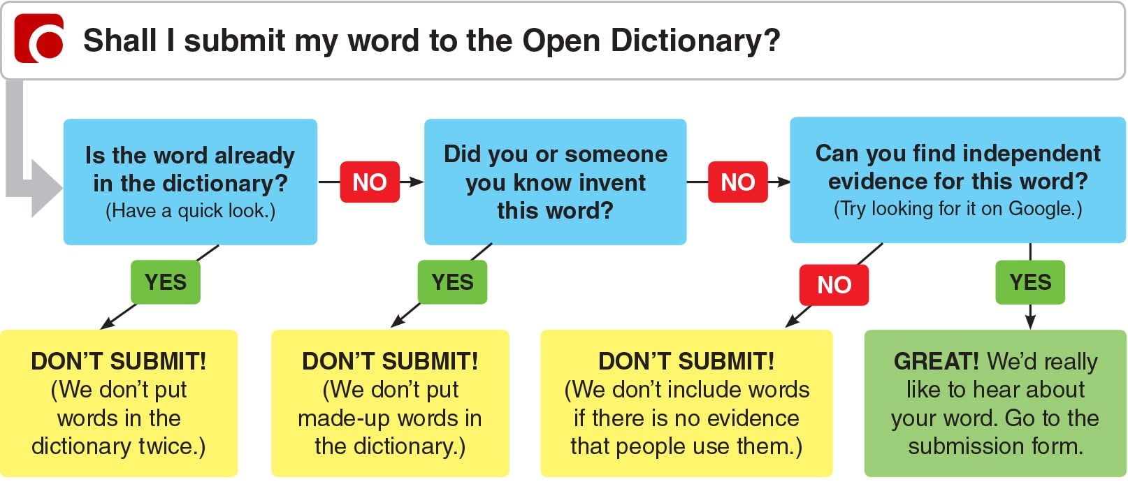 hight resolution of open dictionary how to submit a word