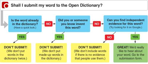 small resolution of open dictionary how to submit a word