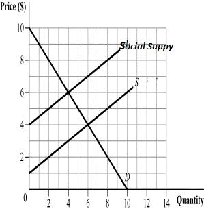Solved: (Figure 17.1) The External Cost Per Unit(marginal