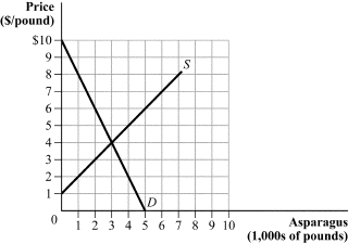 Solved: (Figure 2.4) An Excess Supply Of 3,000 Pounds Occu