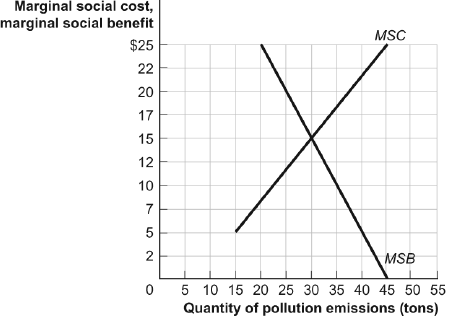 Solved: 10. Use Figure Below: Marginal Private Benefits An