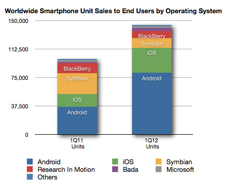 Smartphone Unit Sales