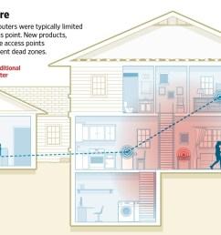 diagram of wi fi hotspot [ 1513 x 796 Pixel ]