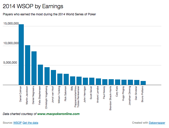 2014 WSOP By Earnings Chart