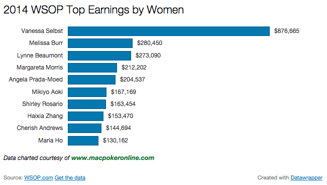 2014 WSOP Earnings by Women Chart
