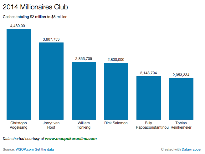 2014 WSOP Millionaires Club Chart $2 million to $5 million