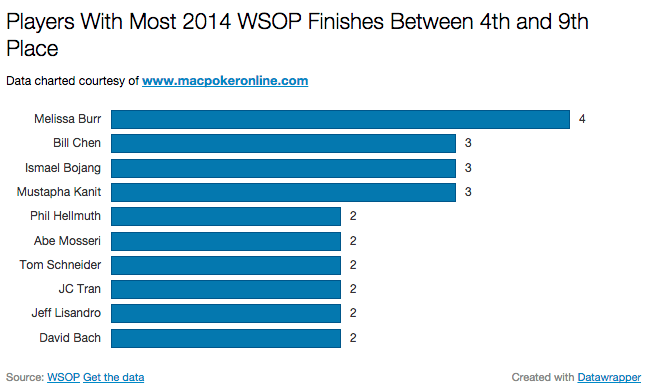 2014 WSOP Most 4th to 9th Finishes Chart