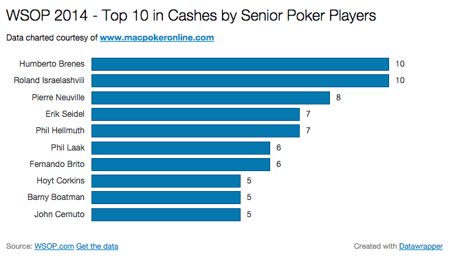 2014 WSOP Most Cashes by Seniors Chart