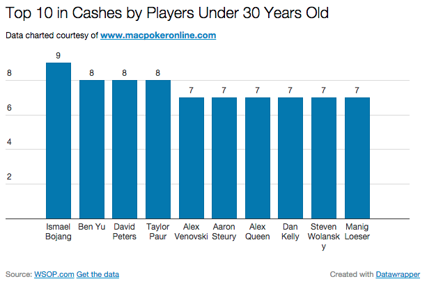 2014 WSOP Most Cashes Under 30 Chart