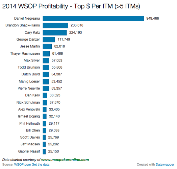 2014 WSOP Most Profitable Chart >5 ITMs