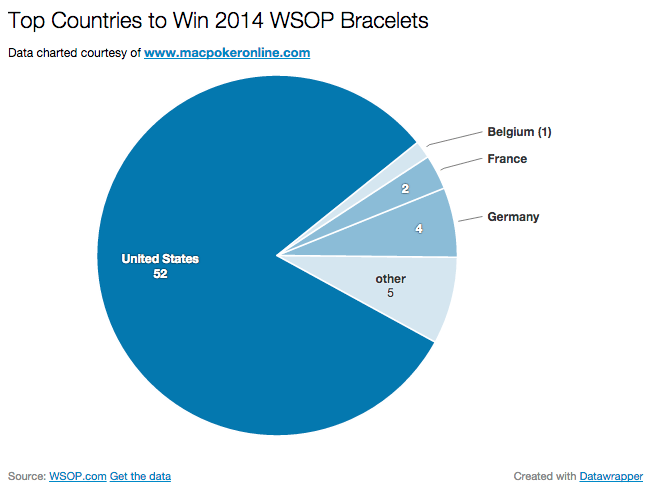 2014 WSOP Top Countries to Win Bracelets Pie Chart