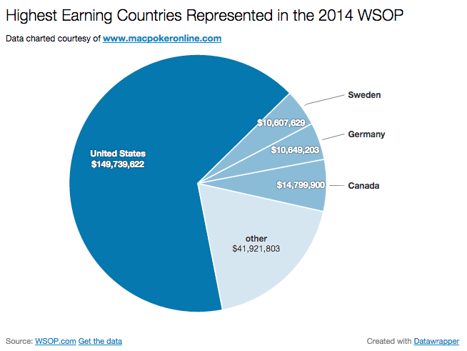 2014 WSOP Most Earnings by Country Pie Chart