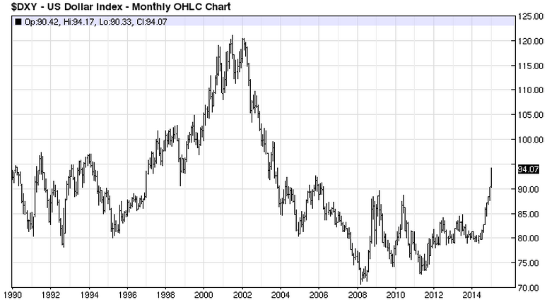 The only chart you need to know why euro QE is a very bad