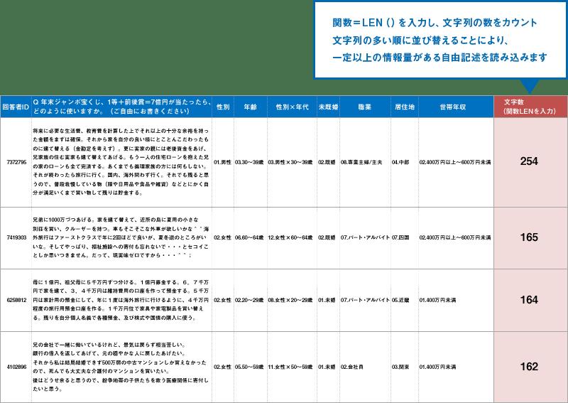 自由記述回答(フリーアンサー)の集計 アンケート調査のマクロミル