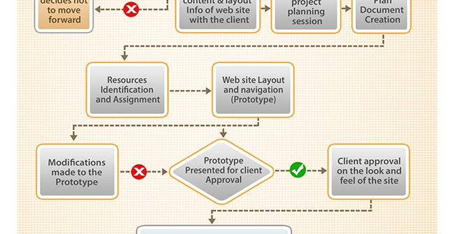 Web project development life cycle
