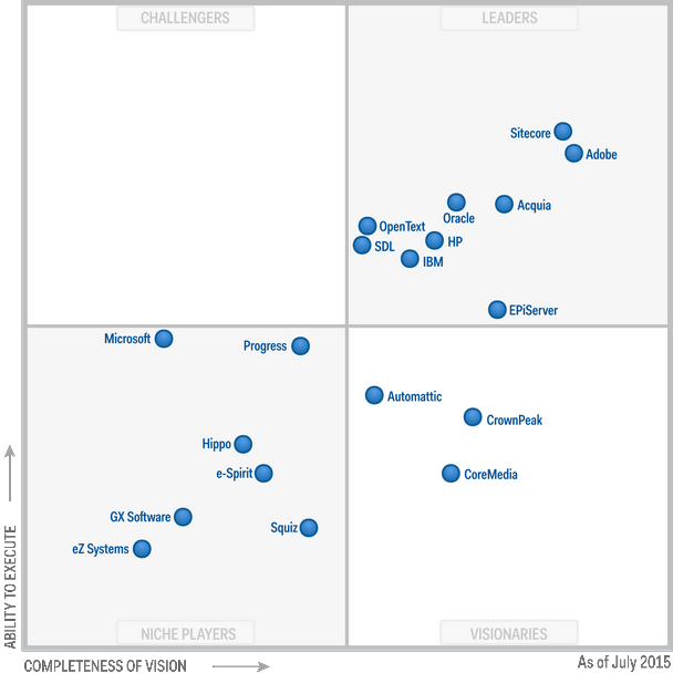 Which Enterprise Web Cms Gartner Magic Quadrant
