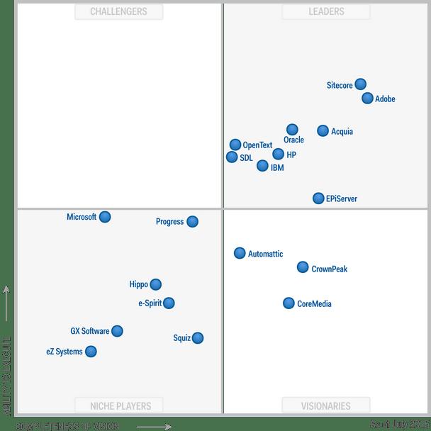 Which Enterprise Web Cms Gartner Magic Quadrant Macronimous