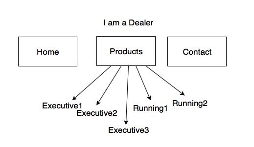 example A site architecture design