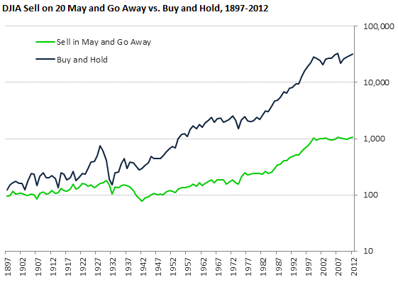 Sell on 20 May and Go Away (1897-2013) - Macroption