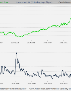 day historical volatility of aapl also apple stock macroption rh