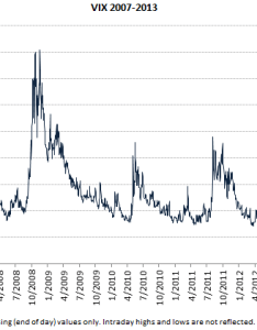 Vix chart also macroption rh