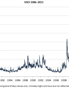 Vix all time lows also highs and biggest spikes macroption rh