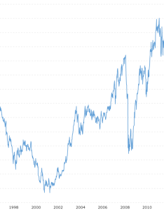 Australian us dollar exchange rate aud usd historical chart macrotrends also rh