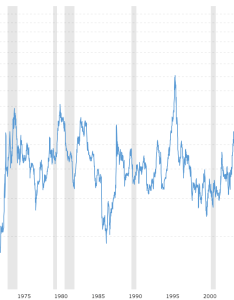also corn prices year historical chart macrotrends rh