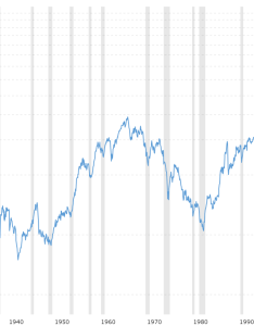 also dow jones year historical chart macrotrends rh