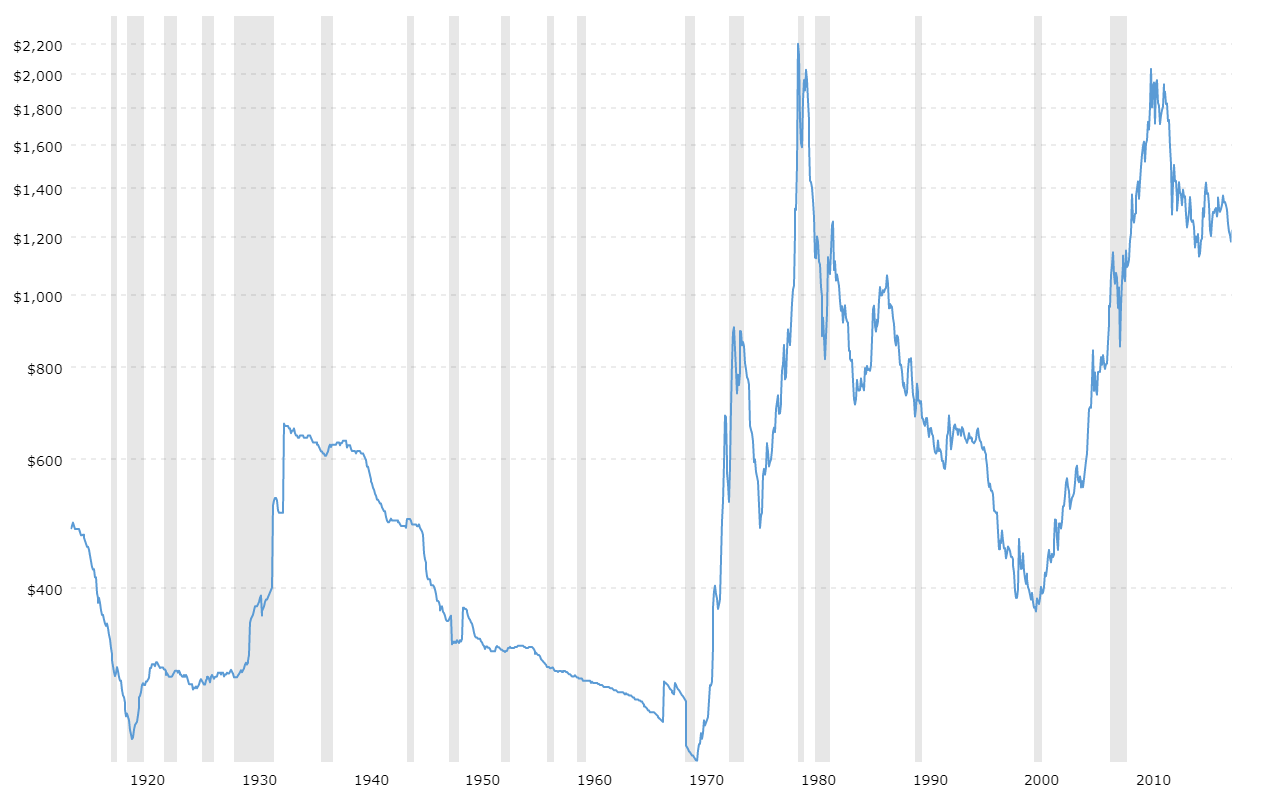 gold prices 100 year