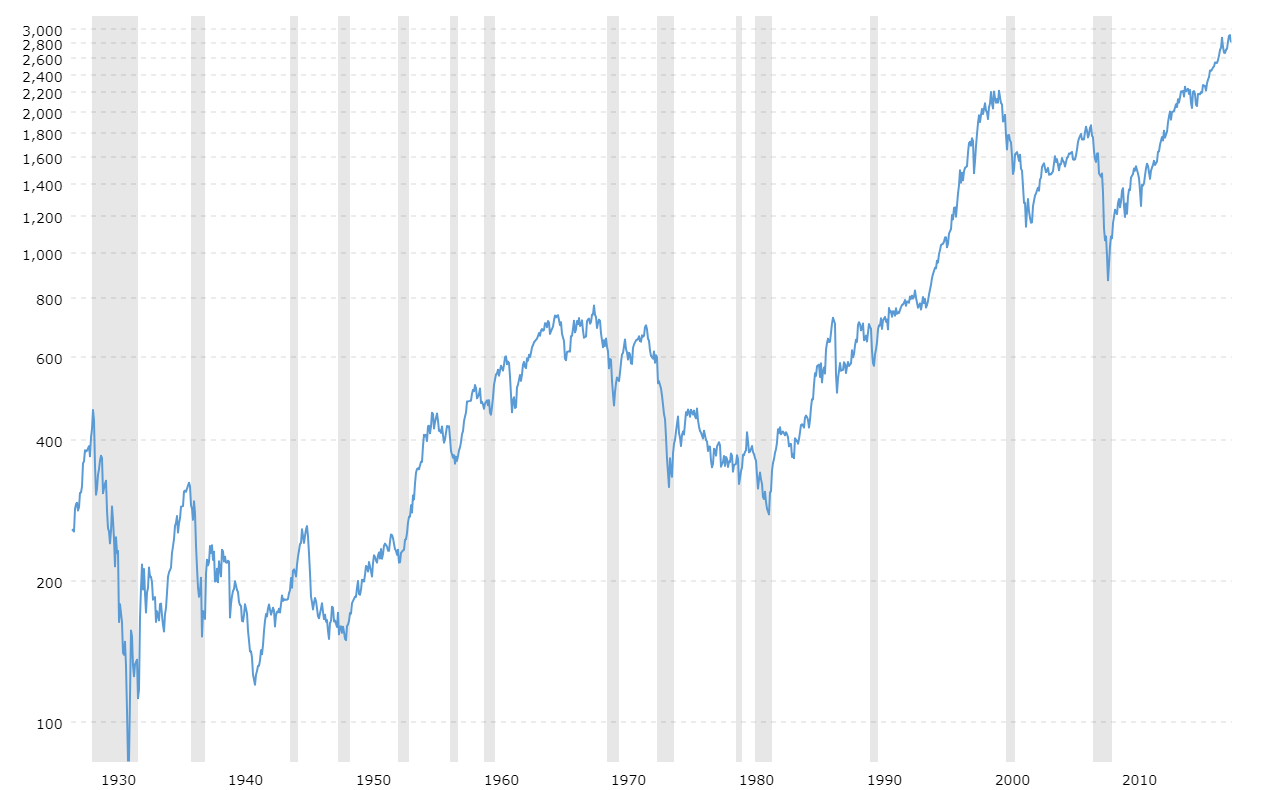 American lung association's lung force unites women and their loved ones across the country to stand together for lung health and against lung cancer. S P 500 Index 90 Year Historical Chart Macrotrends