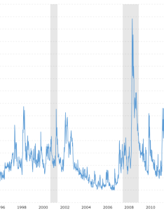 also vix volatility index historical chart macrotrends rh