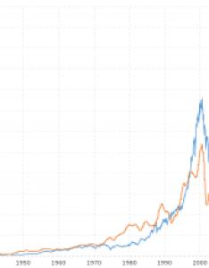 earnings history also dow jones year historical chart macrotrends rh