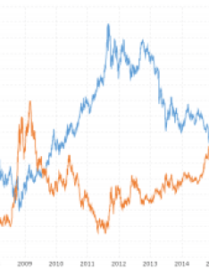 Gold prices and   dollar correlation also year historical chart macrotrends rh
