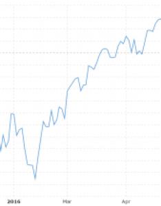 ytd performance also vix volatility index historical chart macrotrends rh
