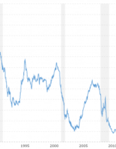 year libor rate historical chart also treasury macrotrends rh